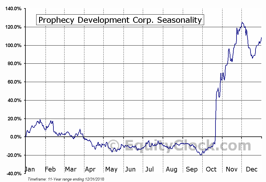Prophecy Development Corp. (TSE:PCY) Seasonal Chart