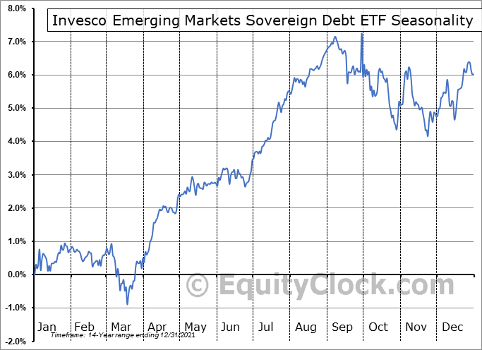 Invesco Emerging Markets Sovereign Debt ETF (NYSE:PCY) Seasonal Chart