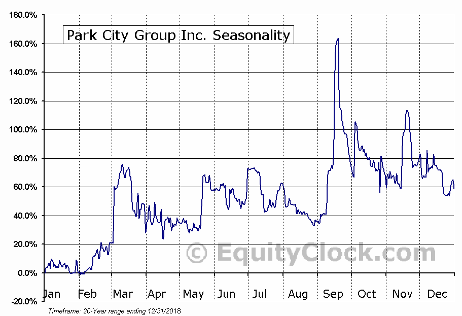Park City Group Inc. (NASD:PCYG) Seasonal Chart