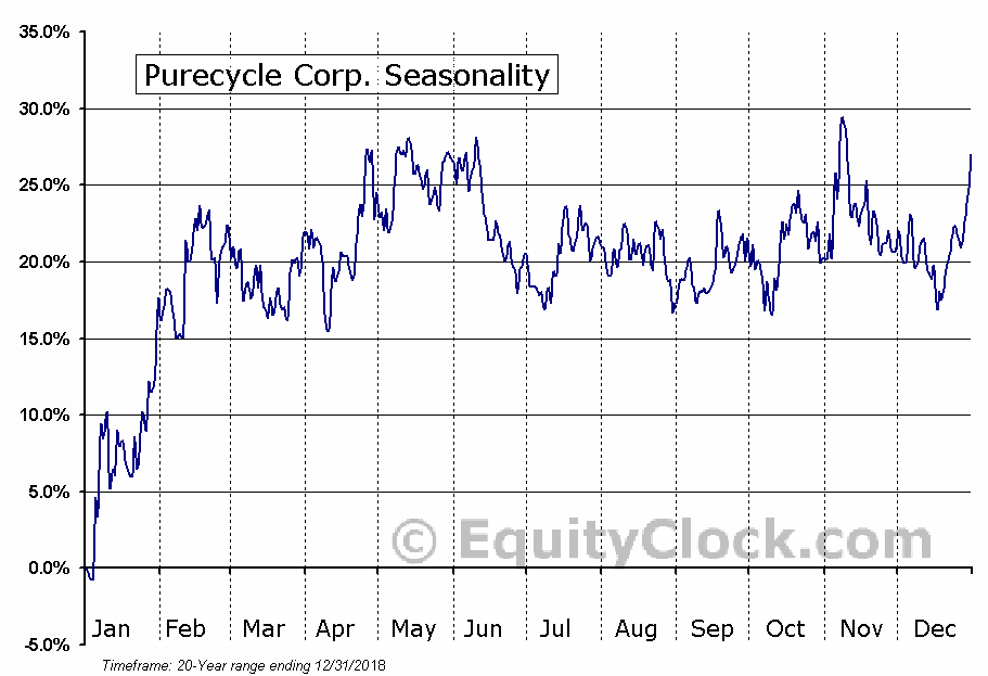 Purecycle Corp. (NASD:PCYO) Seasonal Chart
