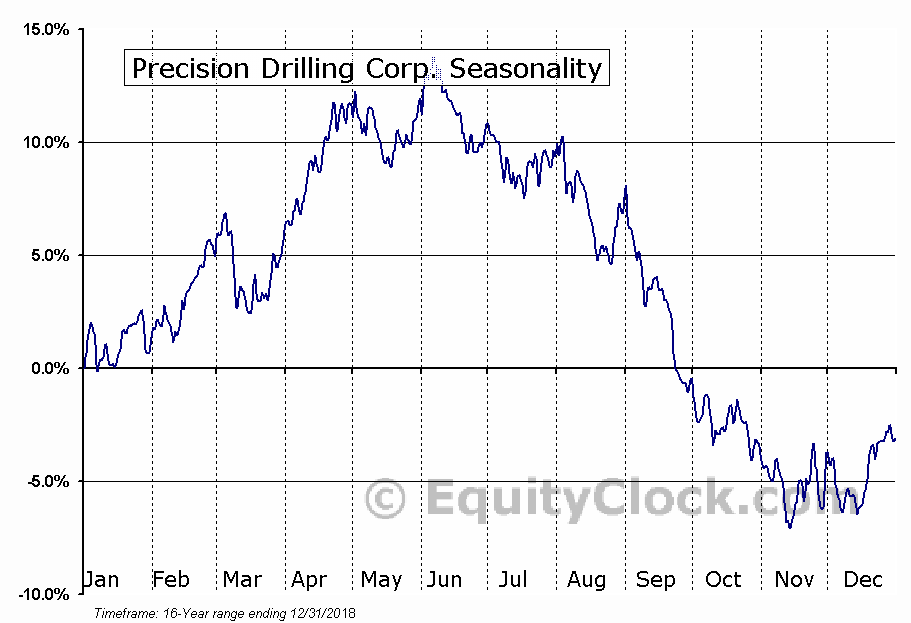 Precision Drilling Corp. (TSE:PD.TO) Seasonal Chart