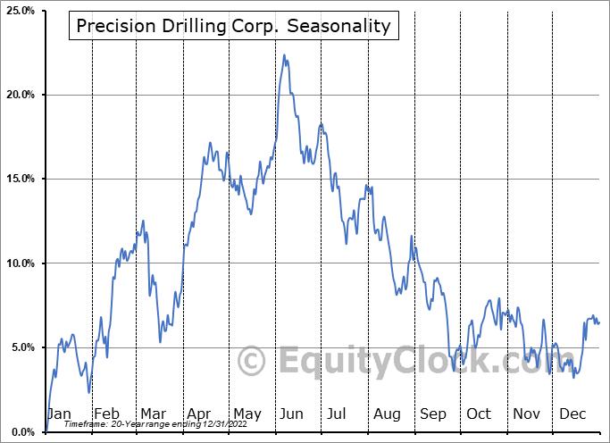 Precision Drilling Corp. (TSE:PD.TO) Seasonal Chart
