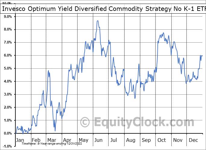 Invesco Optimum Yield Diversified Commodity Strategy No K-1 ETF (NASD:PDBC) Seasonal Chart