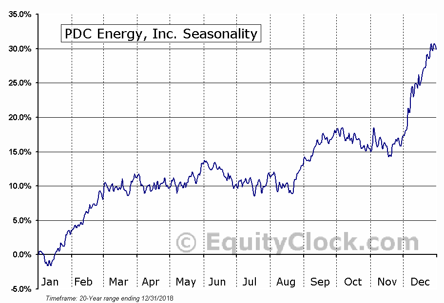 PDC Energy, Inc. (NASD:PDCE) Seasonal Chart