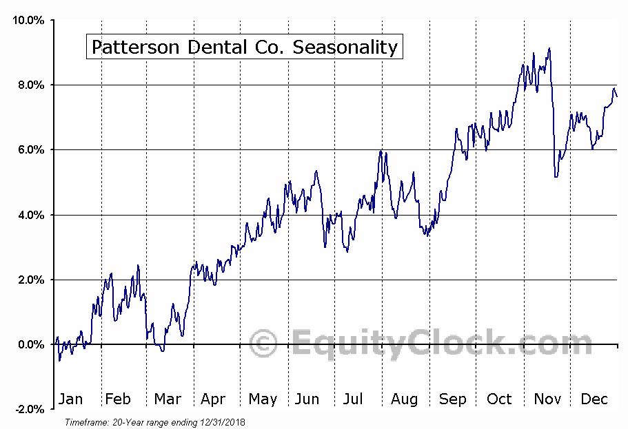 Patterson Companies, Inc.  (NASDAQ:PDCO) Seasonal Chart