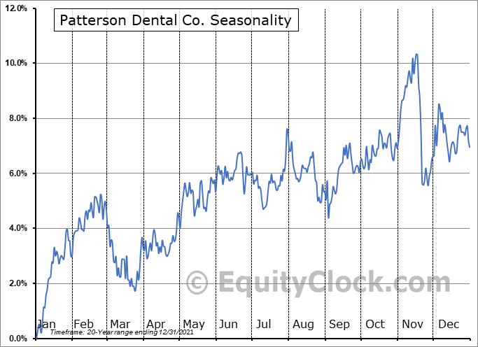 Patterson Dental Co. (NASD:PDCO) Seasonal Chart