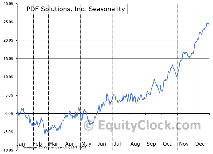 PDF Solutions, Inc. (NASD:PDFS) Seasonal Chart
