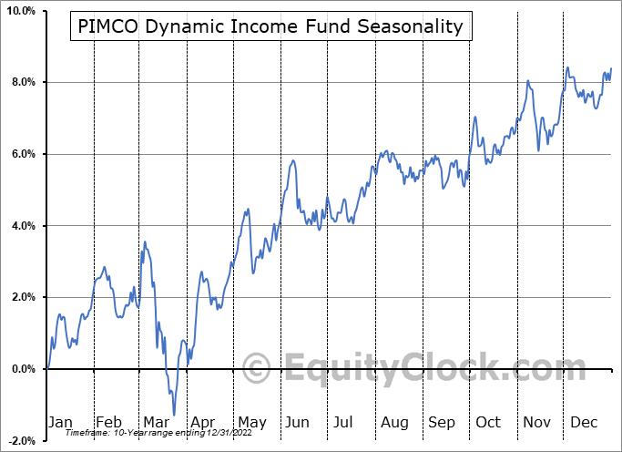 PIMCO Dynamic Income Fund (NYSE:PDI) Seasonal Chart