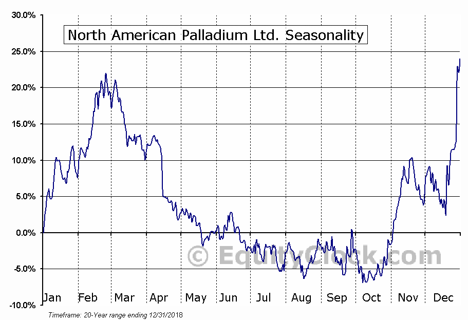 North American Palladium Ltd. (TSE:PDL) Seasonal Chart