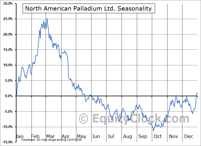 North American Palladium Ltd. (TSE:PDL.TO) Seasonal Chart