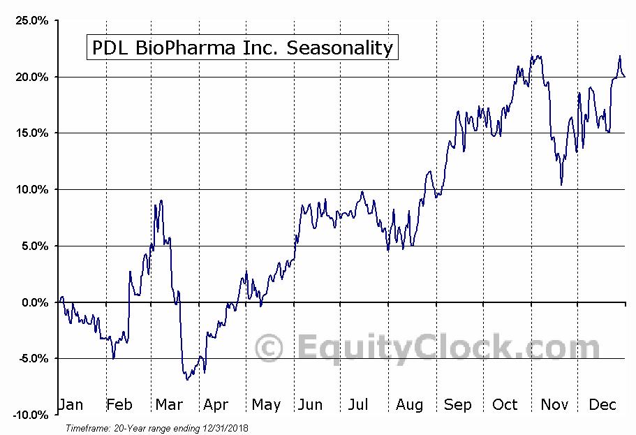 PDL BioPharma Inc. (NASD:PDLI) Seasonal Chart