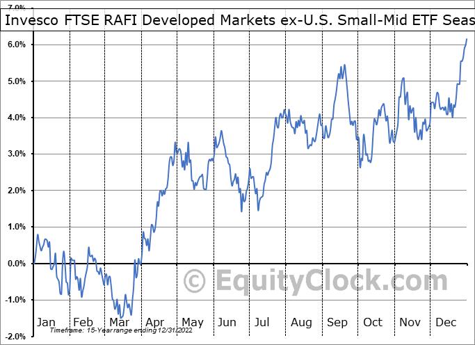 Invesco FTSE RAFI Developed Markets ex-U.S. Small-Mid ETF (NYSE:PDN) Seasonal Chart