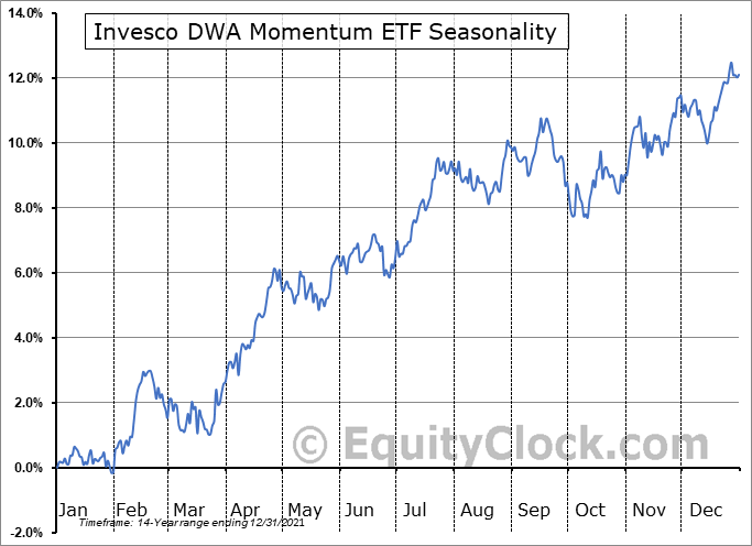 Invesco DWA Momentum ETF (NASD:PDP) Seasonal Chart