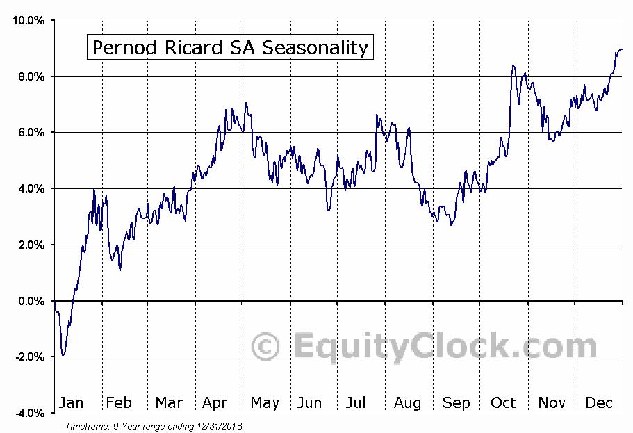 Pernod Ricard SA (OTCMKT:PDRDY) Seasonal Chart