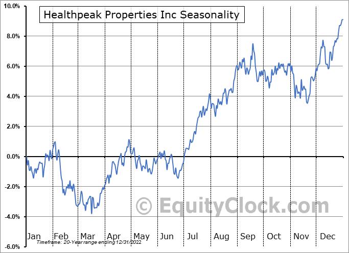 Healthpeak Properties Inc (NYSE:PEAK) Seasonal Chart