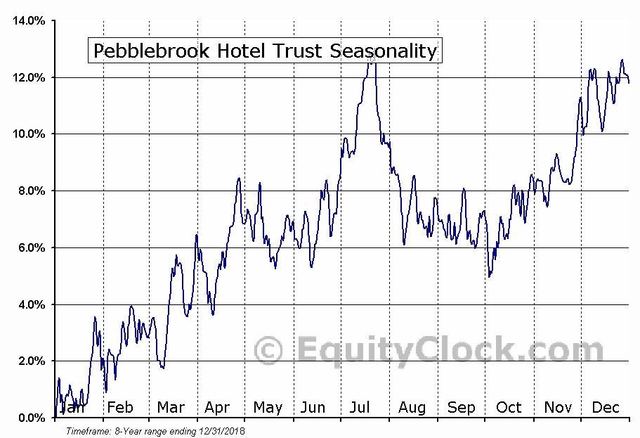 Pebblebrook Hotel Trust (NYSE:PEB) Seasonal Chart