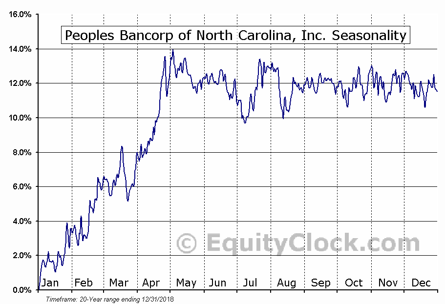 Peoples Bancorp of North Carolina, Inc. (NASD:PEBK) Seasonal Chart