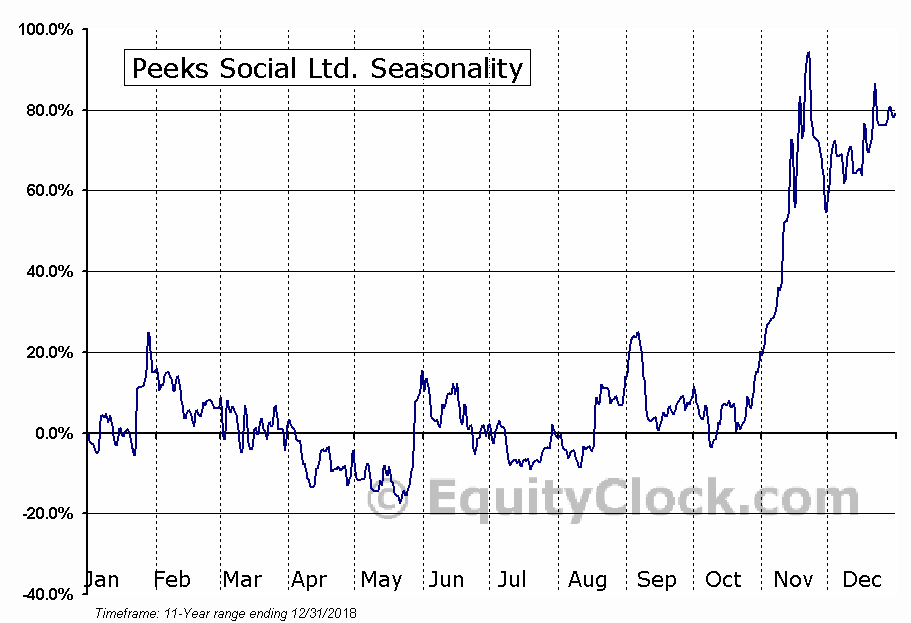 Peeks Social Ltd. (TSXV:PEEK.V) Seasonal Chart