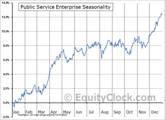 Public Service Enterprise (NYSE:PEG) Seasonal Chart