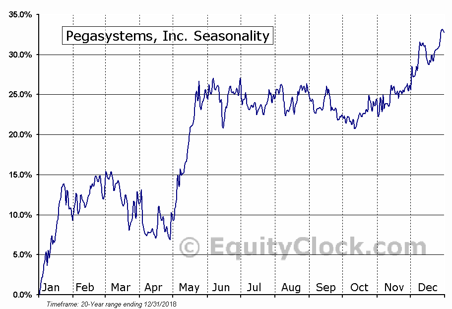 Pegasystems, Inc. (NASD:PEGA) Seasonal Chart