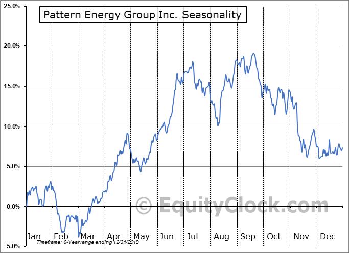 Pattern Energy Group Inc. (NASD:PEGI) Seasonal Chart