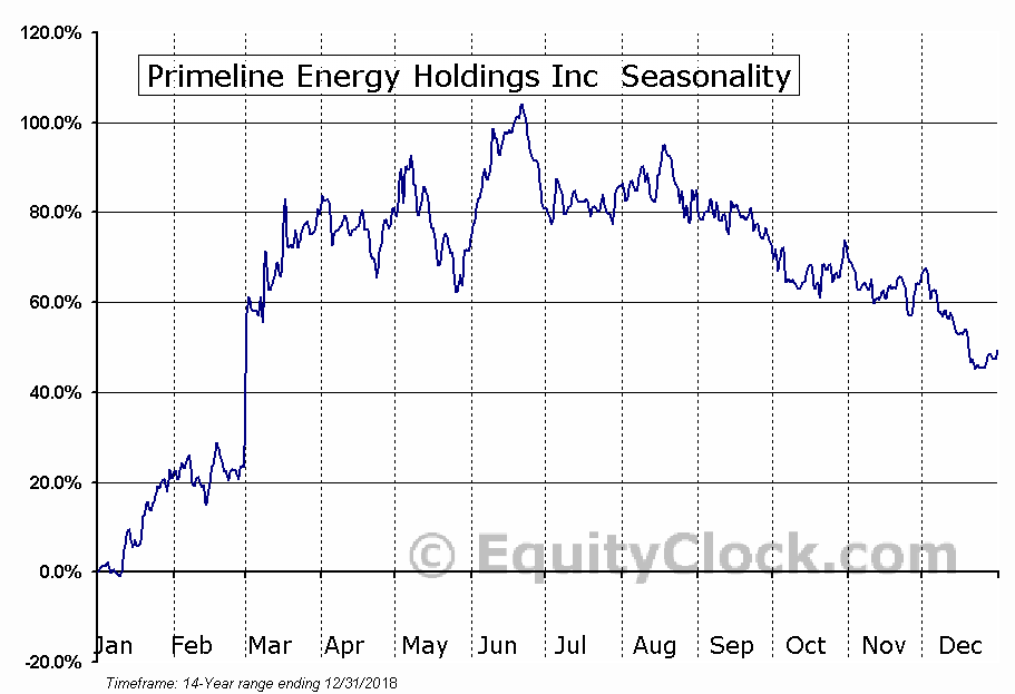 Primeline Energy Holdings Inc (TSXV:PEH.V) Seasonal Chart