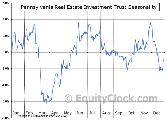Pennsylvania Real Estate Investment Trust (NYSE:PEI-PB) Seasonal Chart