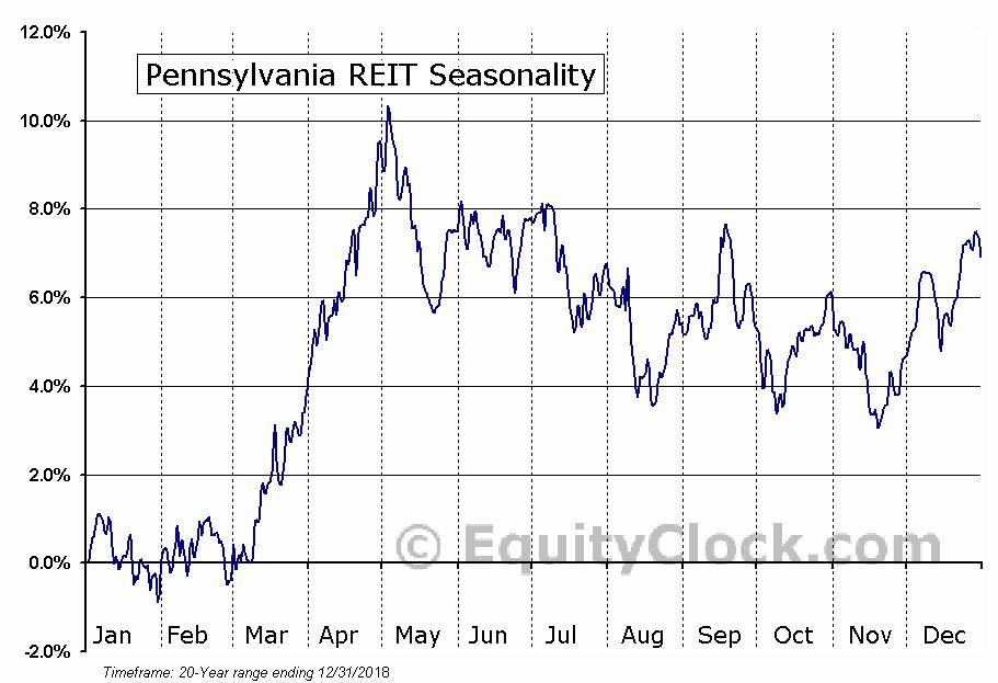 Pennsylvania REIT (NYSE:PEI) Seasonal Chart