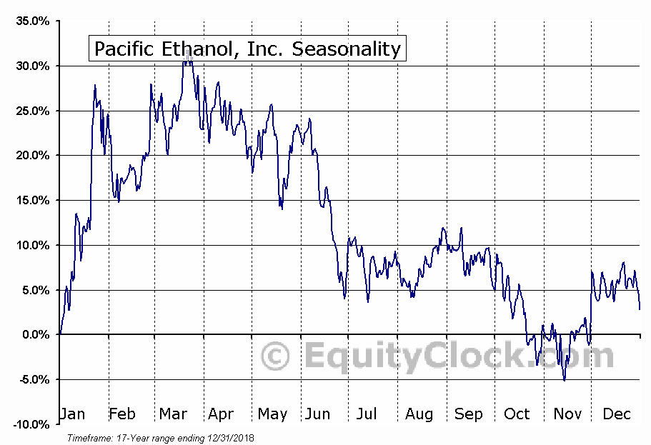 Pacific Ethanol, Inc. (NASD:PEIX) Seasonal Chart