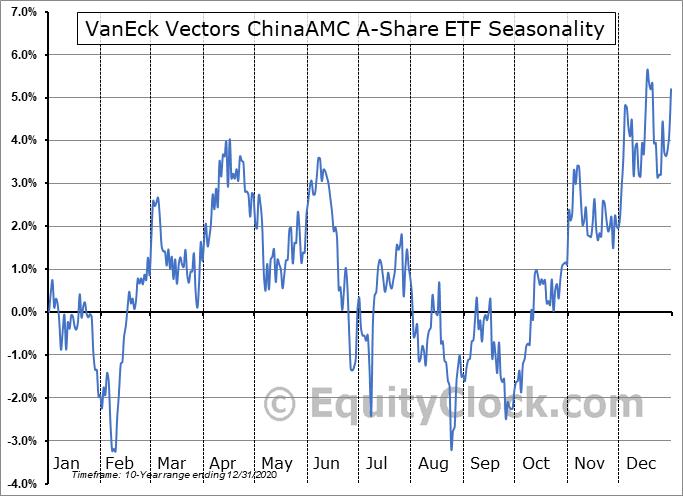VanEck Vectors ChinaAMC A-Share ETF (NYSE:PEK) Seasonal Chart