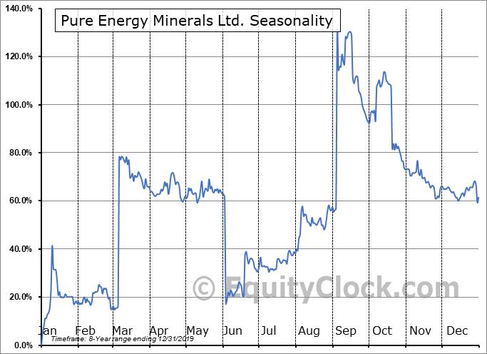 Pure Energy Minerals Ltd. (OTCMKT:PEMID) Seasonal Chart