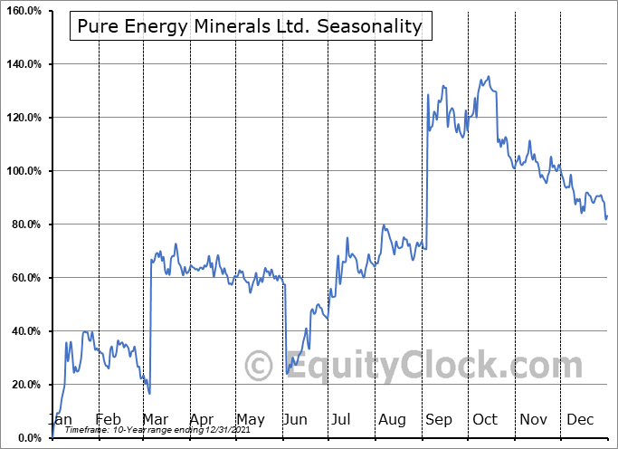 Pure Energy Minerals Ltd. (OTCMKT:PEMIF) Seasonal Chart