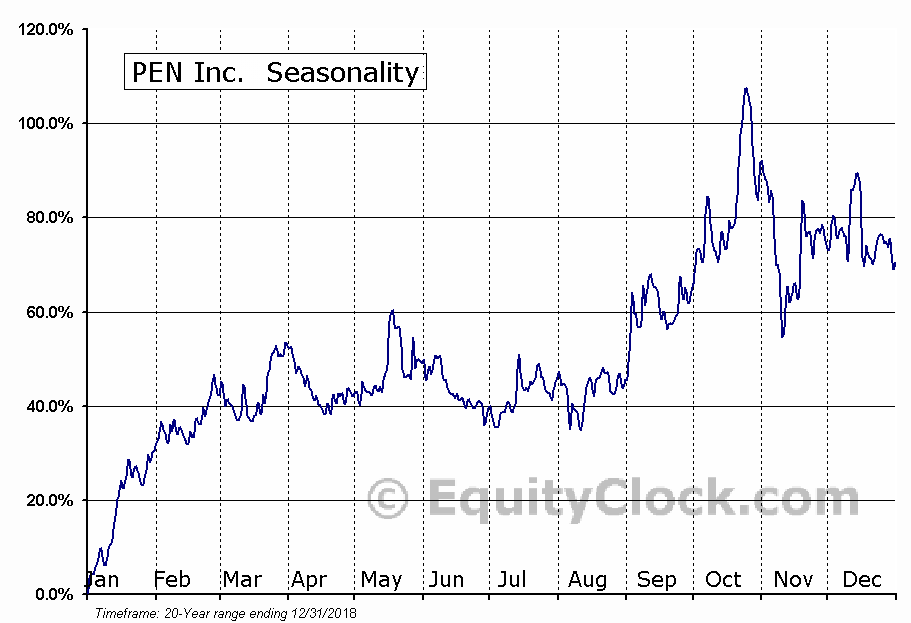 PEN Inc. (OTCMKT:PENC) Seasonal Chart
