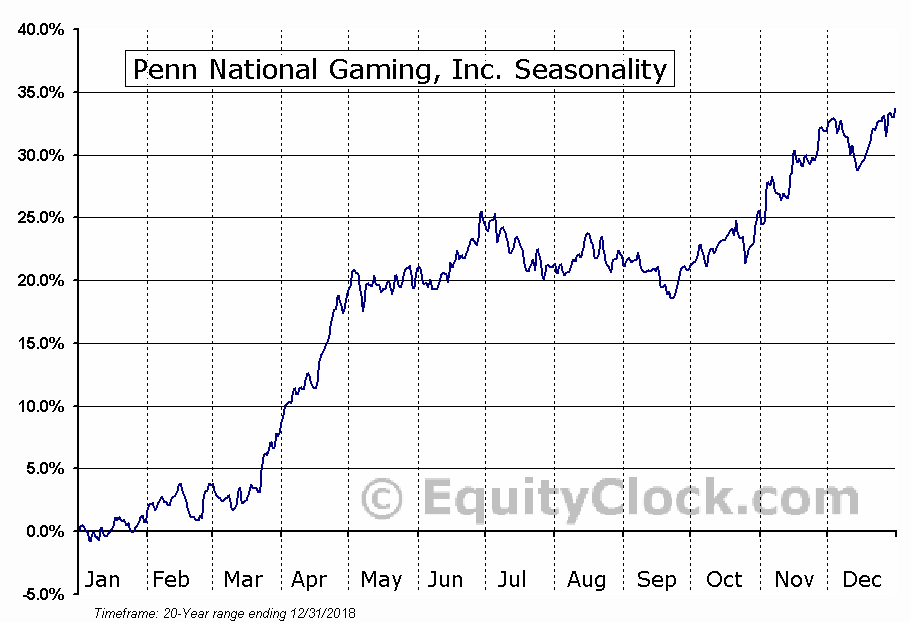 Penn National Gaming, Inc. (NASD:PENN) Seasonal Chart