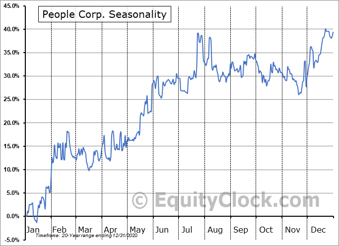 People Corp. (TSXV:PEO.V) Seasonal Chart