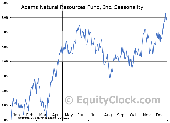 Adams Natural Resources Fund, Inc. (NYSE:PEO) Seasonal Chart