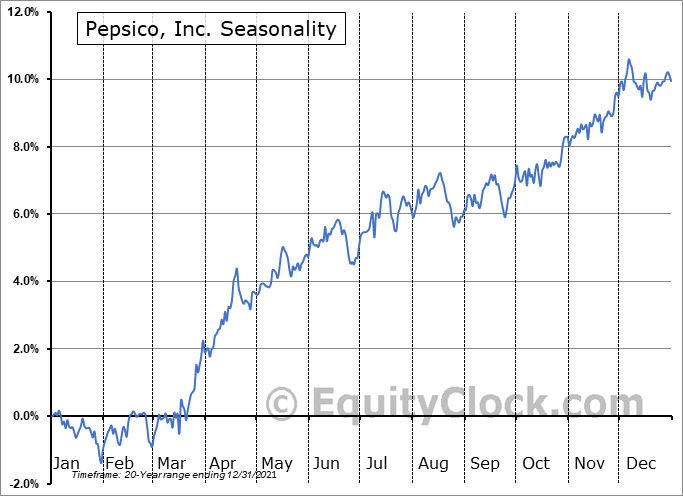 Pepsico, Inc. (NASD:PEP) Seasonal Chart