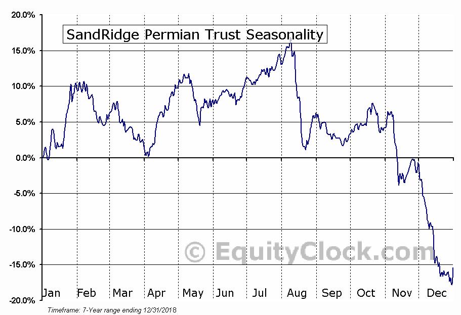 SandRidge Permian Trust (NYSE:PER) Seasonal Chart