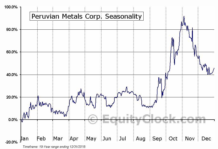 Peruvian Metals Corp. Seasonal Chart