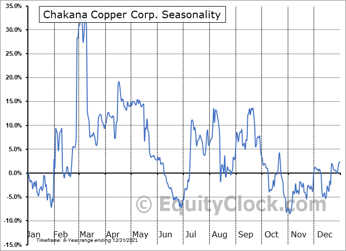 Chakana Copper Corp. (TSXV:PERU.V) Seasonal Chart
