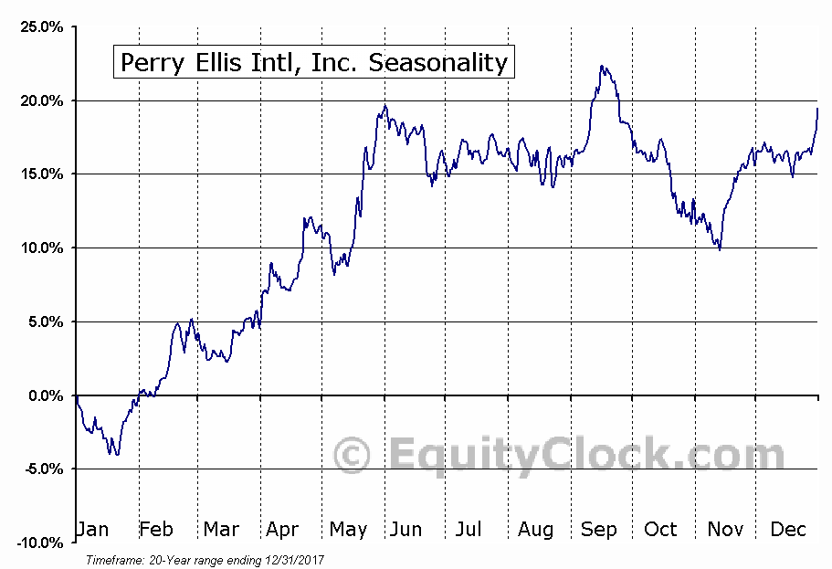 Perry Ellis Intl, Inc. (NASD:PERY) Seasonal Chart