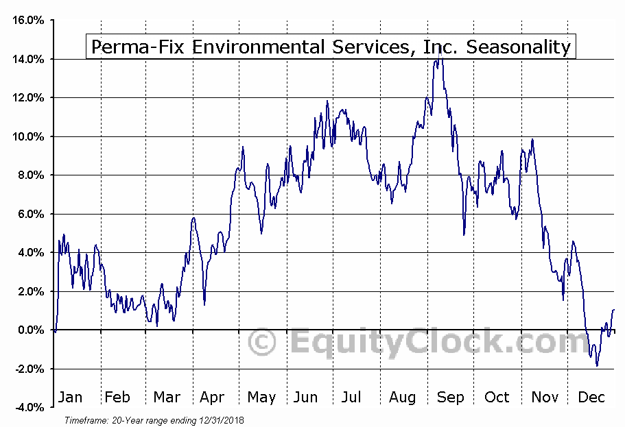 Perma-Fix Environmental Services, Inc. (NASD:PESI) Seasonal Chart