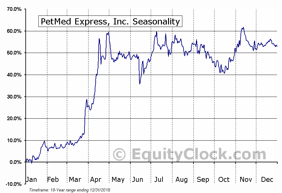 PetMed Express, Inc. (NASD:PETS) Seasonal Chart