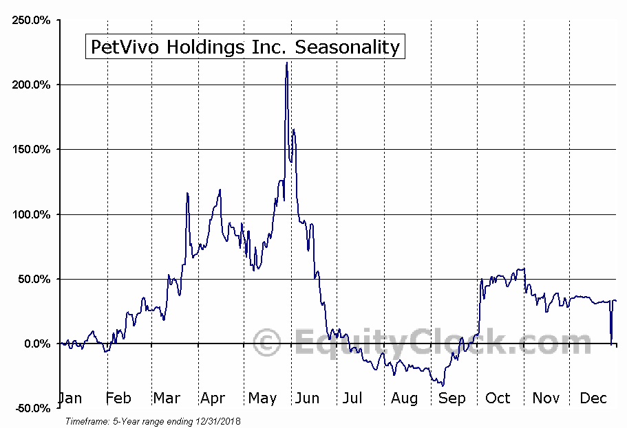 PetVivo Holdings Inc. (OTCMKT:PETV) Seasonal Chart