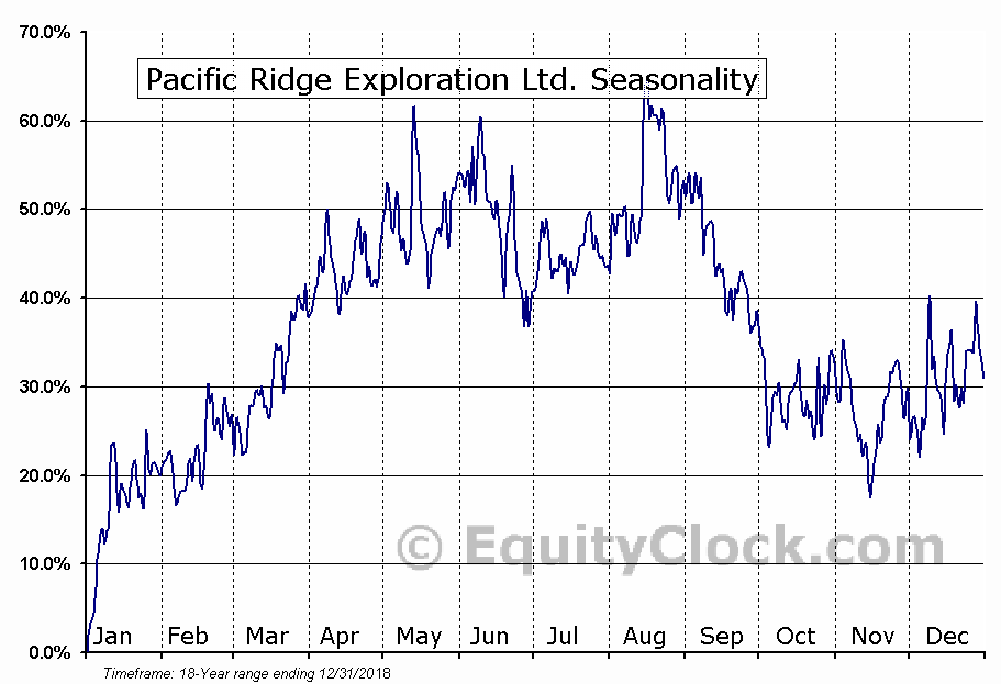 Pacific Ridge Exploration Ltd. (TSXV:PEX.V) Seasonal Chart