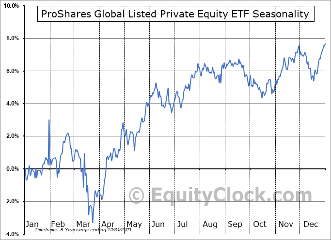ProShares Global Listed Private Equity ETF (NYSE:PEX) Seasonal Chart