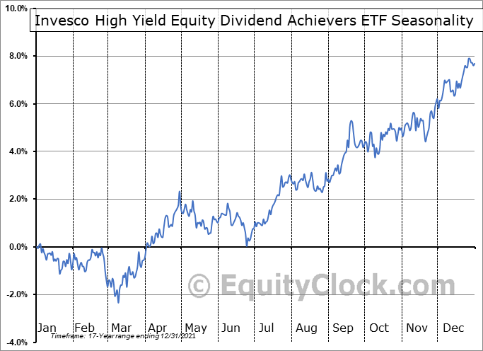 Invesco High Yield Equity Dividend Achievers ETF (NASD:PEY) Seasonal Chart