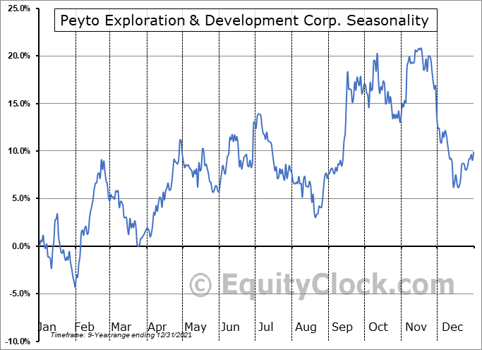 Peyto Exploration & Development Corp. (OTCMKT:PEYUF) Seasonal Chart