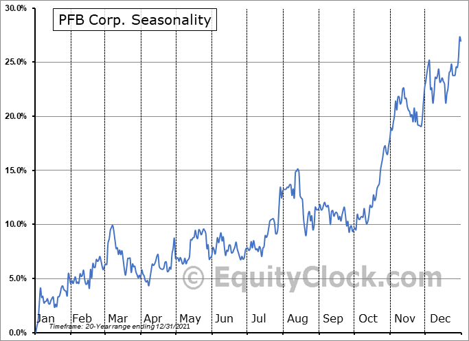 PFB Corp.  (TSE:PFB.TO) Seasonal Chart