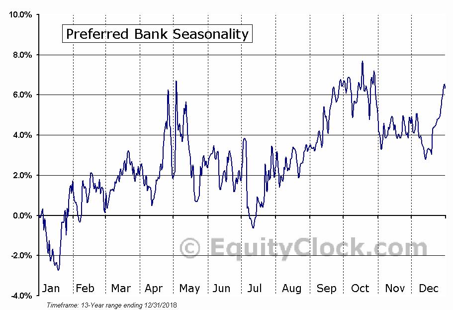 Preferred Bank (NASD:PFBC) Seasonal Chart